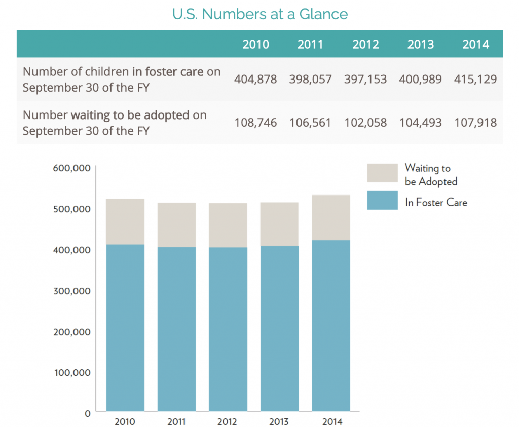 Chart of US Numbers at a Glance