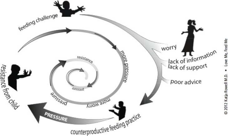 The Worry Dynamic infographic
