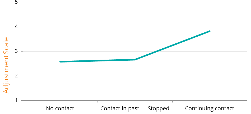 Line graph showing the amount of contact and adjustment scale