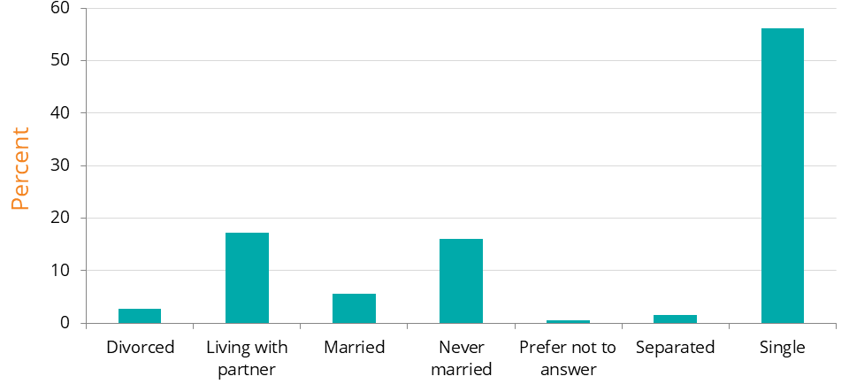 A bar graph showing percentages of participants for relationship status at the time of adoption