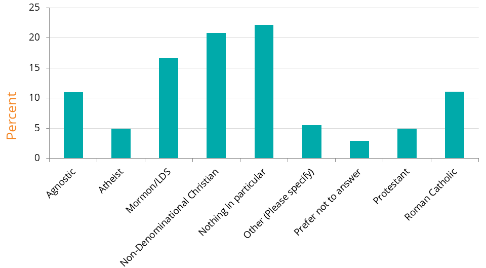 A bar graph showing percentages of participants for religion