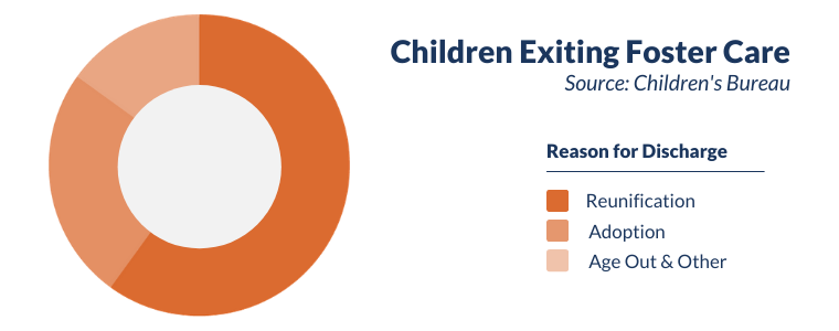 Pie chart showing reasons for discharge for children exiting foster care