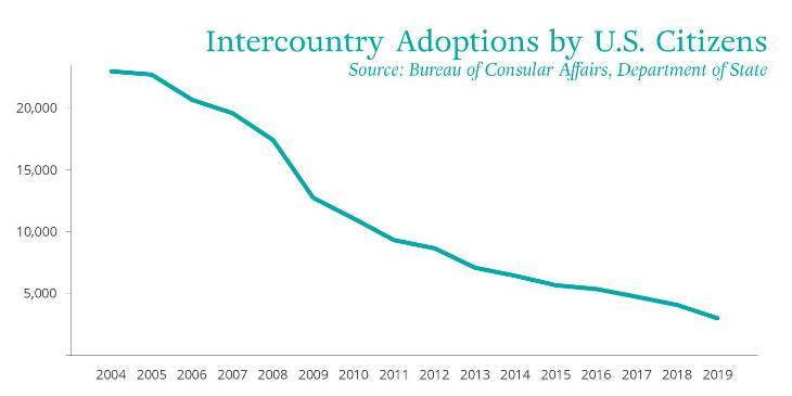 "Chart titled ""Intercountry Adoptions by U.S. Citizens"""