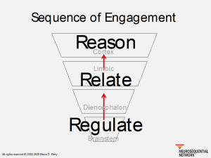 Sequence of Engagement chart